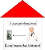 Krebsbehandlung Schulmedizin